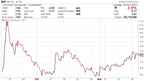 Nio Stock Chart Nio Stock Forecast Should Investors Consider Chinas Tesla