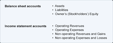 Normal Balances Of Accounts Chart Chart Of Accounts Explanation Accountingcoach