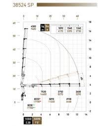 Pm Crane Load Chart Mv Commercial