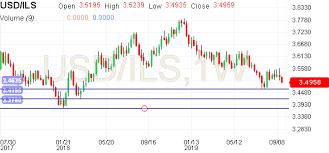 Usd Ils Chart Dollar Shekel Chart Usd Ils Live Chart
