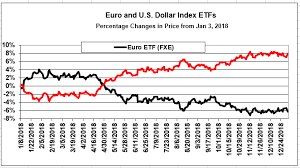 Etfs On U S Dollar Euro Fx Provide Profitable Spreads