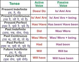 Active And Passive Voice Chart All English Charts Tense Chart Active Passive Voice Charts