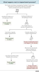 Trump Russia Flow Chart Trump Impeachment Inquiry A Simple Guide Bbc News