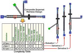 composite supersets tame wiring harness engineering complexity figure 1 the composite superset harness implies multiple derivatives dramatically simplifying the tasks of design and documentation