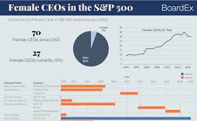 Sp500 Chart Yahoo Primer On Charts Understand Diagrams Plots And Graphs