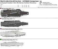 Catobar Aircraft Carrier Comparison Jeff Head Aircraft
