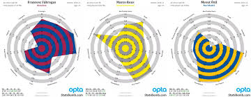 Soccer Playing Time Chart Innovation Never Rests Radar Chart