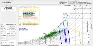 Psychrometric Charts Sustainability Workshop Research