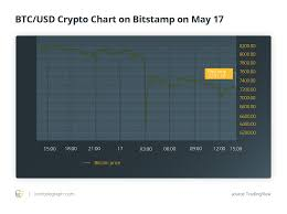 Will Bitcoins Volatility This Month Hinder The Future Of An