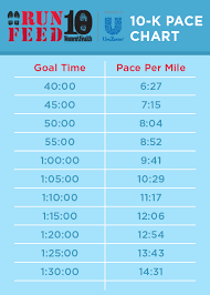 Chart How To Set Your Race Pace Marathon Pace Chart