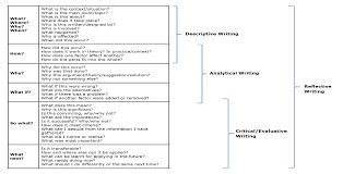 Descriptive Analytical Criticalevaluative Reflective Writing