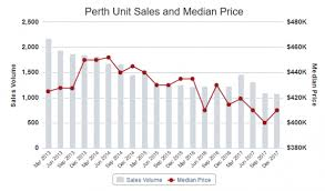 Perth Median House Price Chart April Perth Property Market Update Median House Price