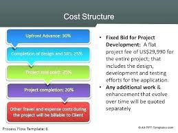 High Level Project Plan Powerpoint Template