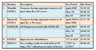Gst Return Due Date April To June 2018 Simple Tax India