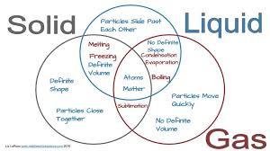 How To Use A Triple Venn Diagram Solid Liquid Gas Triple Venn Diagram Activity Matter