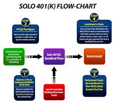 Self Employed 401k Flow Chart 401k Self Employed 401k