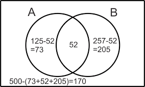 Use The Given Information To Fill In The Number Of Elements For Each Region In The Venn Diagram Venn Diagrams And Independence Ck 12 Foundation