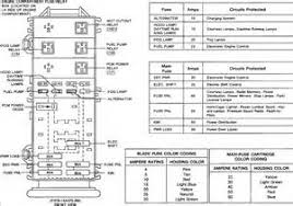 similiar ford ranger fuse panel keywords 1995 ford ranger fuse panel diagram autos post
