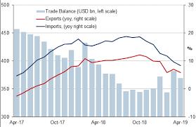 Us China Trade Deficit Chart China Trade Balance April 2019