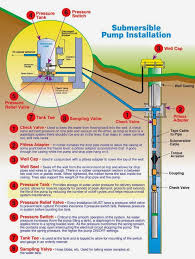 how to install a submersible well pump diagram how well jet pump diagram images water well pump basic submersible on how to install a submersible