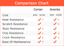 a chart comparing the major differences between corian and granite