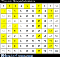 Prime And Composite Numbers 100 Chart Composite Numbers Prime Composite Numbers Chart Composite