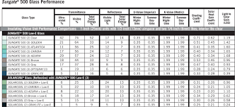 Window R Value Chart Glass Insulation Options Edmonton Mcleod Windows Doors