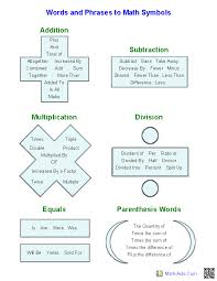 Math Word Problem Key Words Chart Word Problems Worksheets Dynamically Created Word Problems