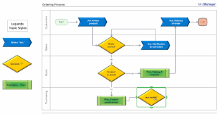 Documentation Process Flow Chart Process Documentation With Mindmanager 2019 Mindjet
