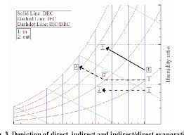 Psychrometric Chart Evaporative Cooling Figure 3 From Exergy Analysis Of Evaporative Cooling For