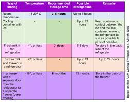 Breastmilk Storage Chart Storage And Defrosting Breast Milk Ministry Of Health