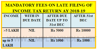 Income Tax Penalty Chart Due Date To File Income Tax Return Ay 2017 18 Fy 2016 17