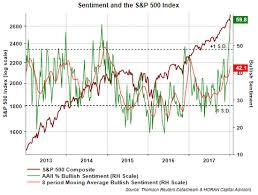 Bullish Sentiment Chart David Templeton Blog Sentiment Simply More Buyers Than
