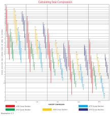 O Ring Temperature Chart