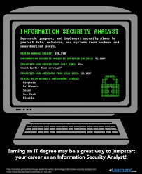 Information Security What Is An Information Security Analyst