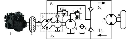 closed pcm hydraulic system 1 engine 2 clutch 3 drive pump closed pcm hydraulic system 1 engine 2 clutch 3 drive