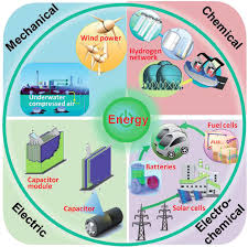 Classification Of Different Types Of Energy Storage