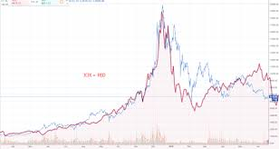 Dot Com Bubble Chart Is Bitcoin Really Following The Dotcom Bubble Chart Steemit