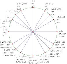 Unit Circle Diagram