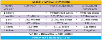 Liquid Measurement Conversion Chart Liquid Conversion Chart Uk Measures
