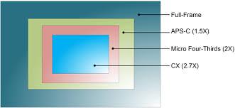 Sensor Size Crop Factor Northrup Photo