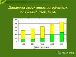 Презентация на тему Дипломная работа на тему Состояние и  8 Динамика строительства офисных площадей тыс кв м
