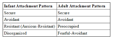 Attachment Patterns Impressive Peace In The Storm Attachment Theory The Basics