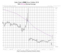 Rnn Stock Chart Blue Chip Earnings Dovish Fed Lift Dow