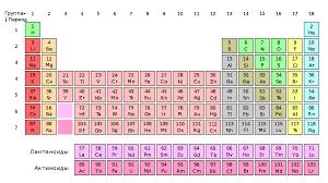 <b>Периодическая система химических элементов</b> — Википедия