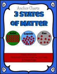 Printable 3 States Of Matter Simplek12_