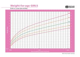 Average Weight Chart Female Average Growth Patterns Of Breastfed Babies Kellymom Com