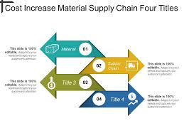 Cost Increase Material Supply Chain Four Titles Templates