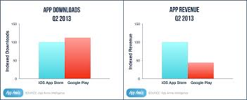 Googles Play Store Passes App Store Downloads Apple Rules