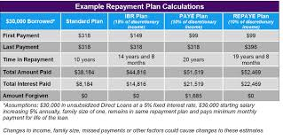 Ibr Repayment Chart Tackling Your Biggest Income Driven Repayment Plan Questions